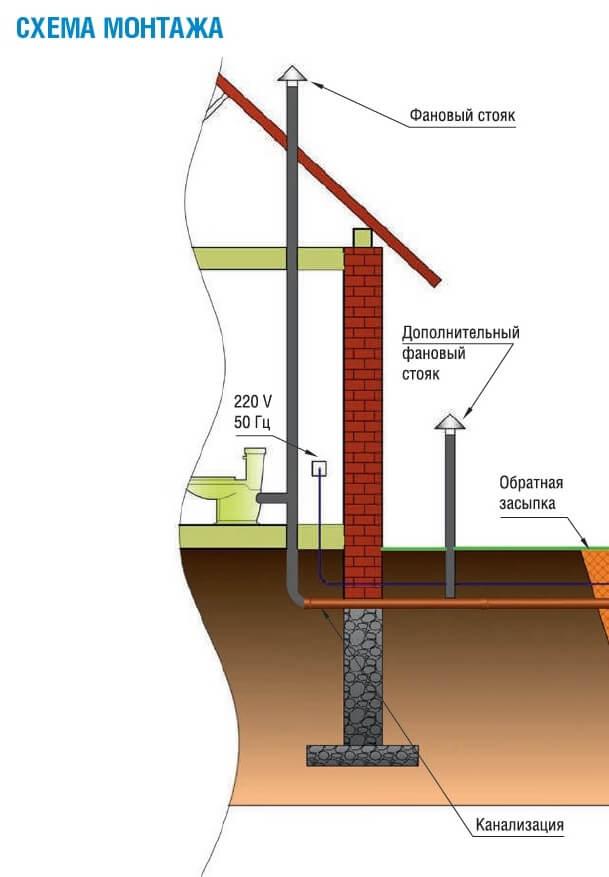Установка септика при сложных грунтах Барановичи